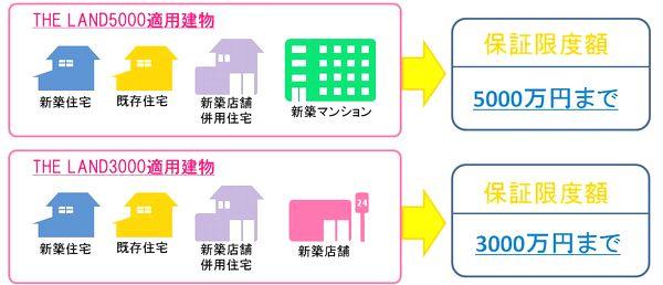 安心できる家づくりは地盤から-地盤保証編-